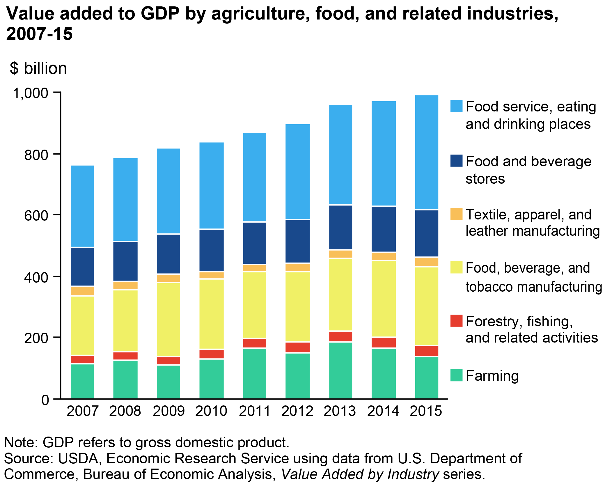 contribution of agriculture in the economy This publication examines the combined contributions of the agricultural and food processing industries to new mexico's economy.