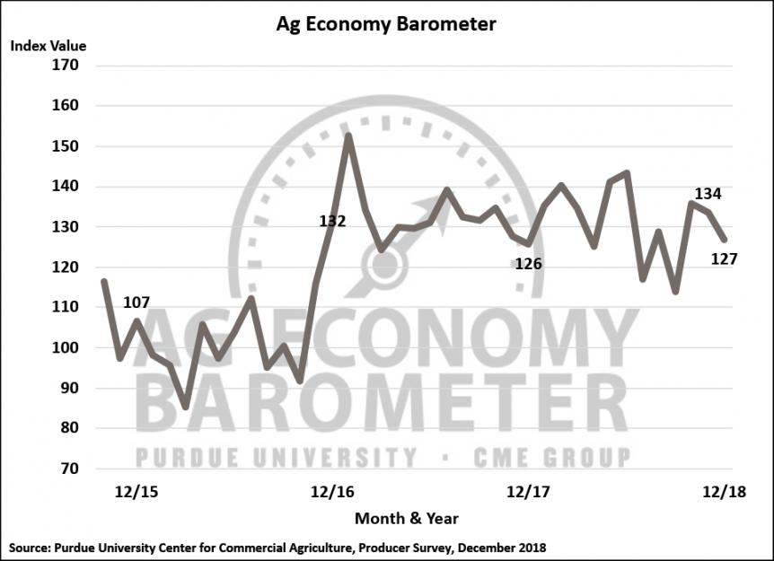 ag economy