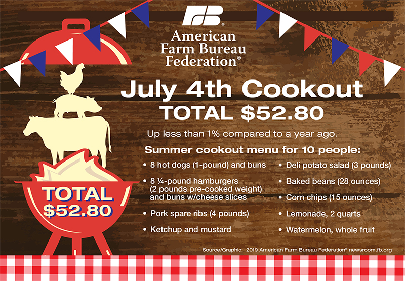 July 4th Cookouts Costing About the Same - Southeast AgNET