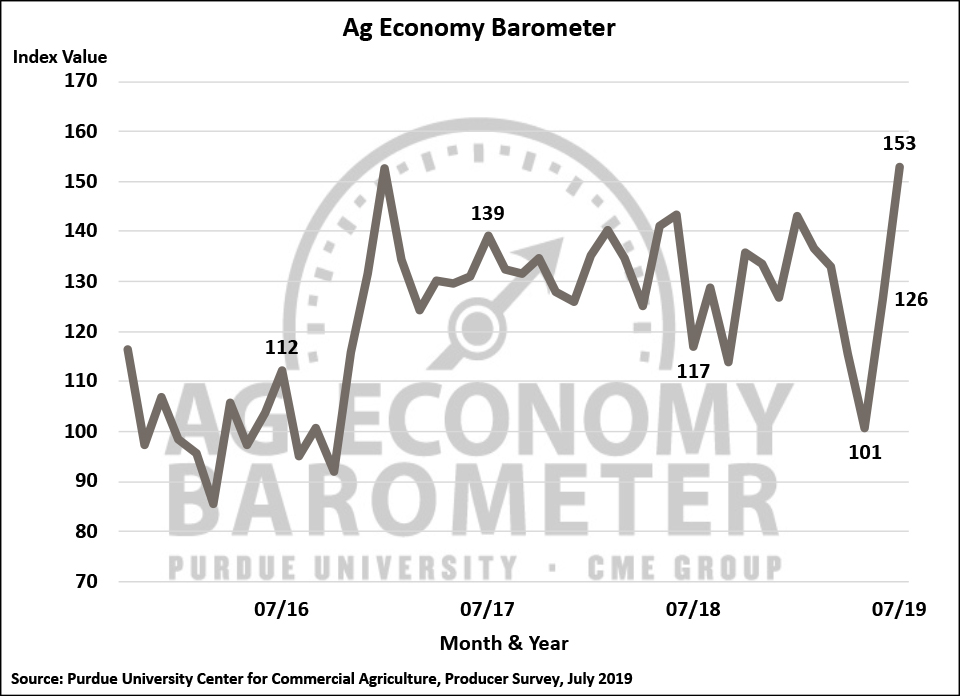 July Ag Economy Barometer Increases - Southeast AgNET